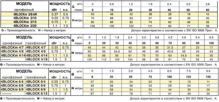 Технические характеристики серии 4BLOCK