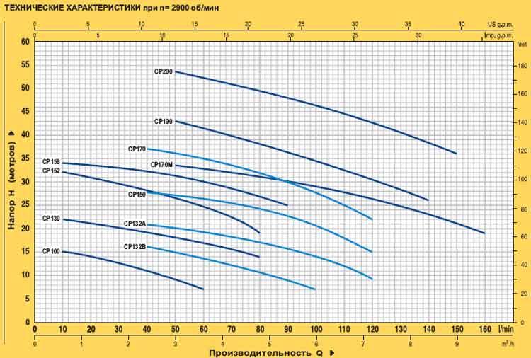 Технические характеристики серии CP