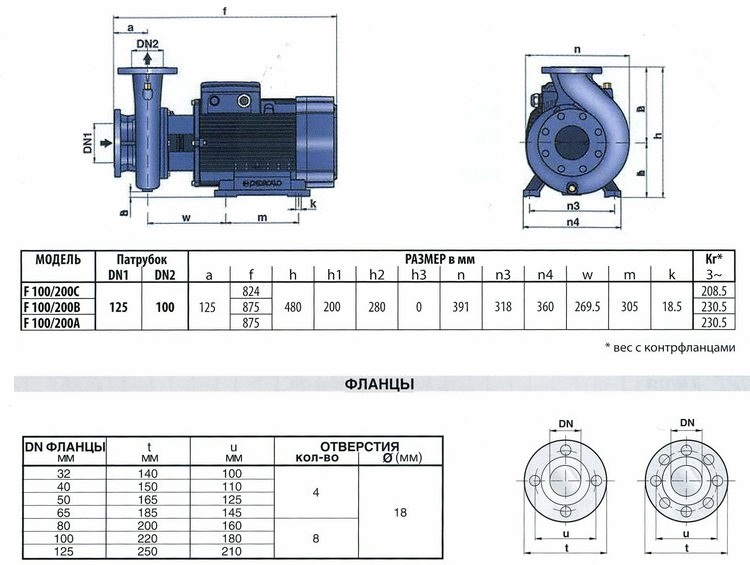 Технические характеристики серии F100/200