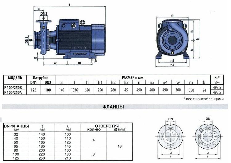 Технические характеристики серии F100/250