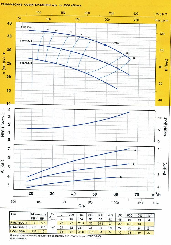Технические характеристики серии F50/160-I