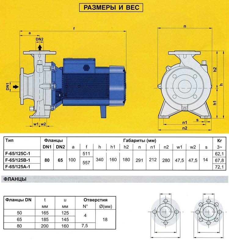 Технические характеристики серии F65/125-I