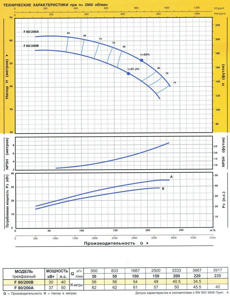 Технические характеристики серии F80/200