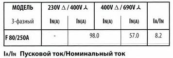 Технические характеристики серии F80/250