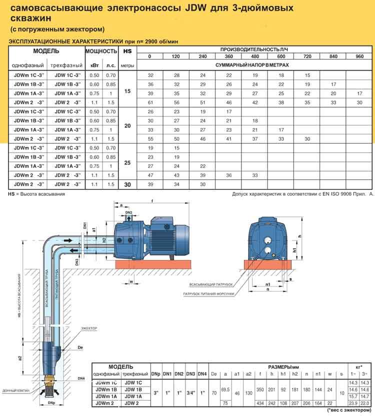 Технические характеристики серии JDW
