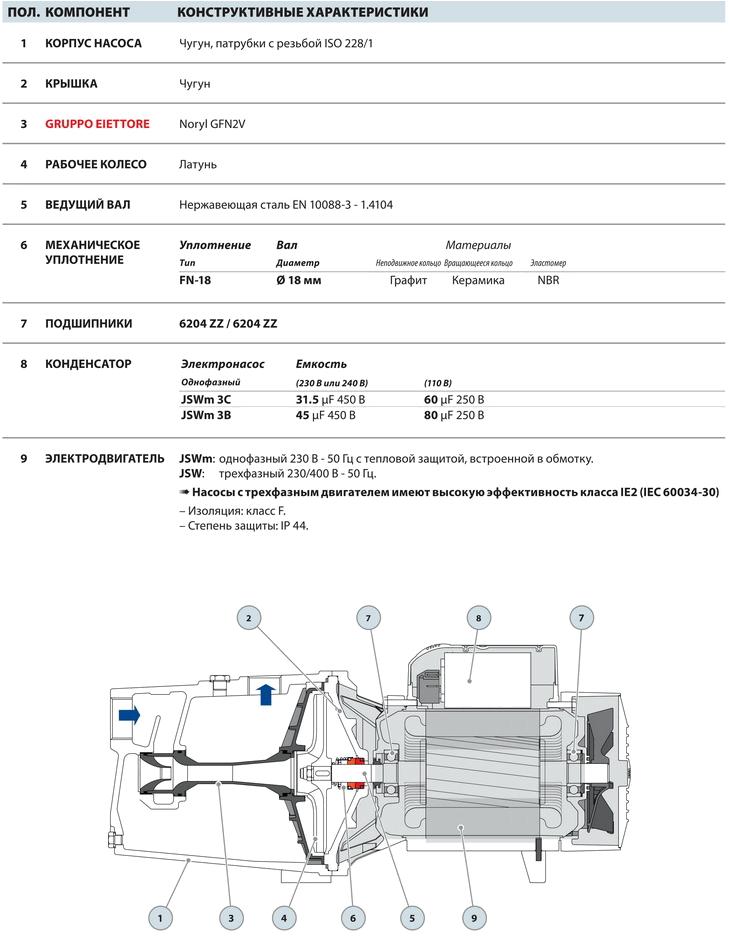 Размеры и вес насосов серии JSW3
