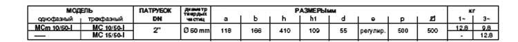 Технические характеристики серии MC-I dvu