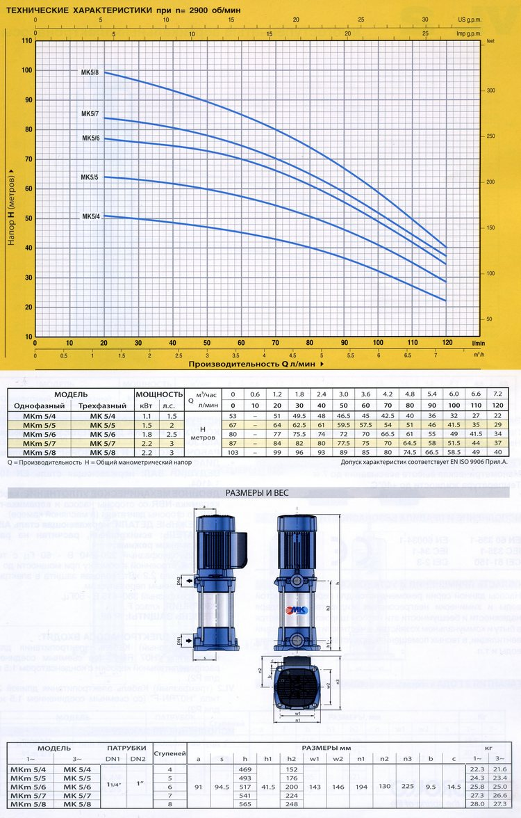 Технические характеристики серии MK