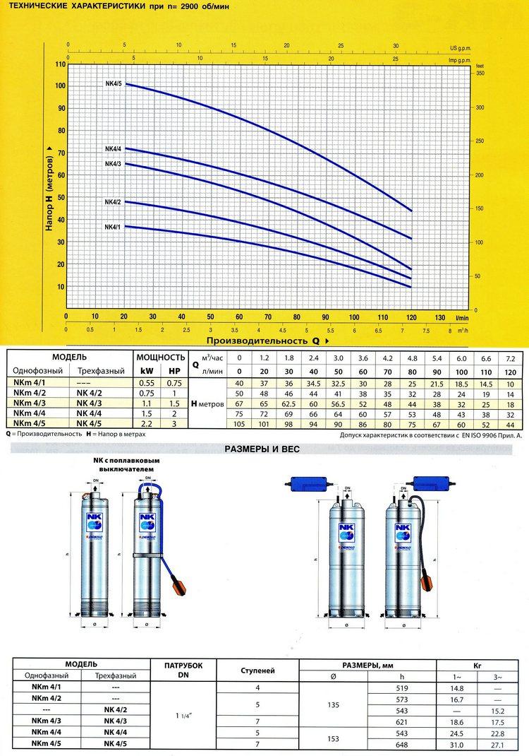 Технические характеристики серии NK