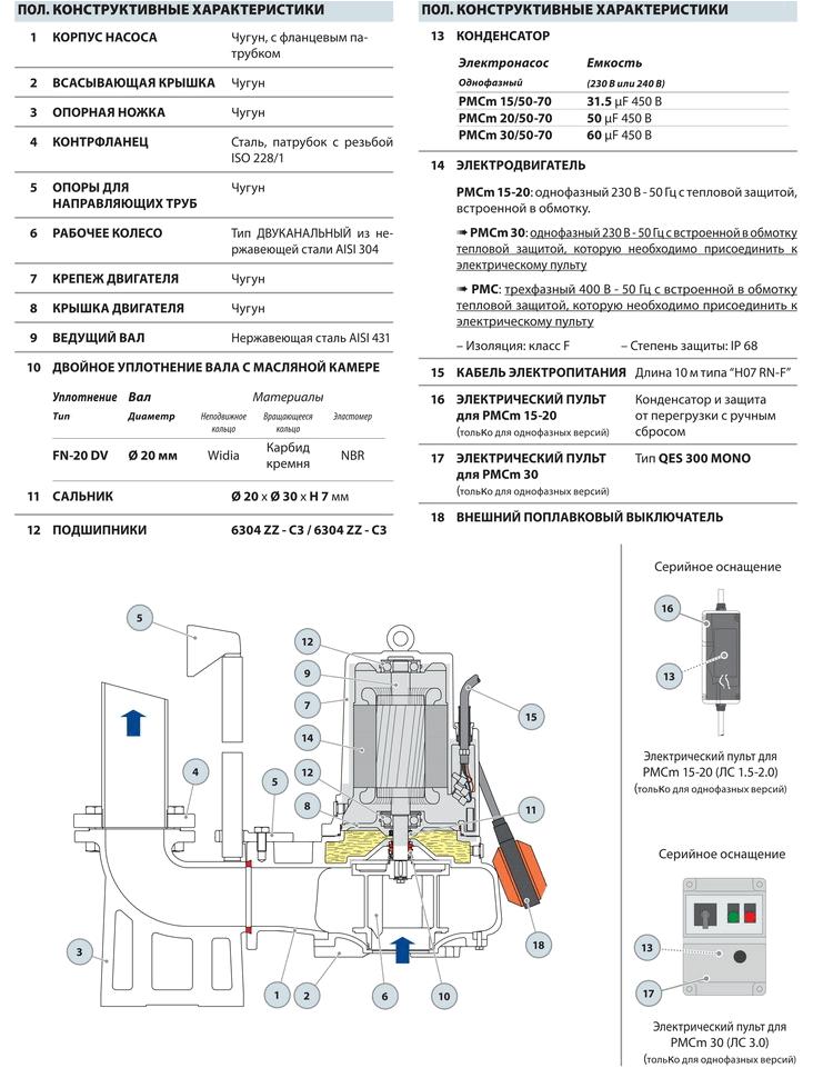 Размеры и вес насосов серии PMC