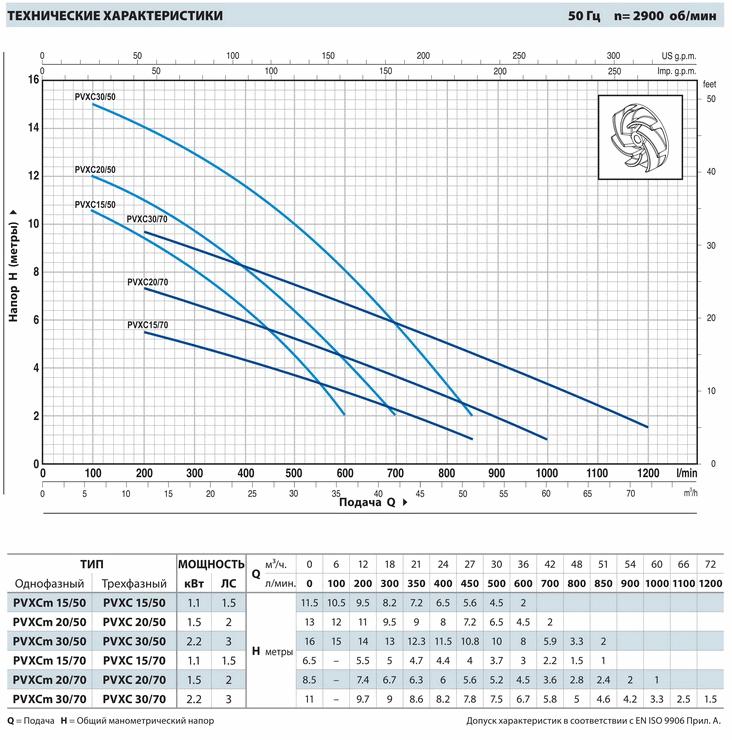 Размеры и вес насосов серии PVXC