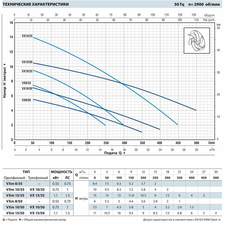 Размеры и вес насосов серии VX